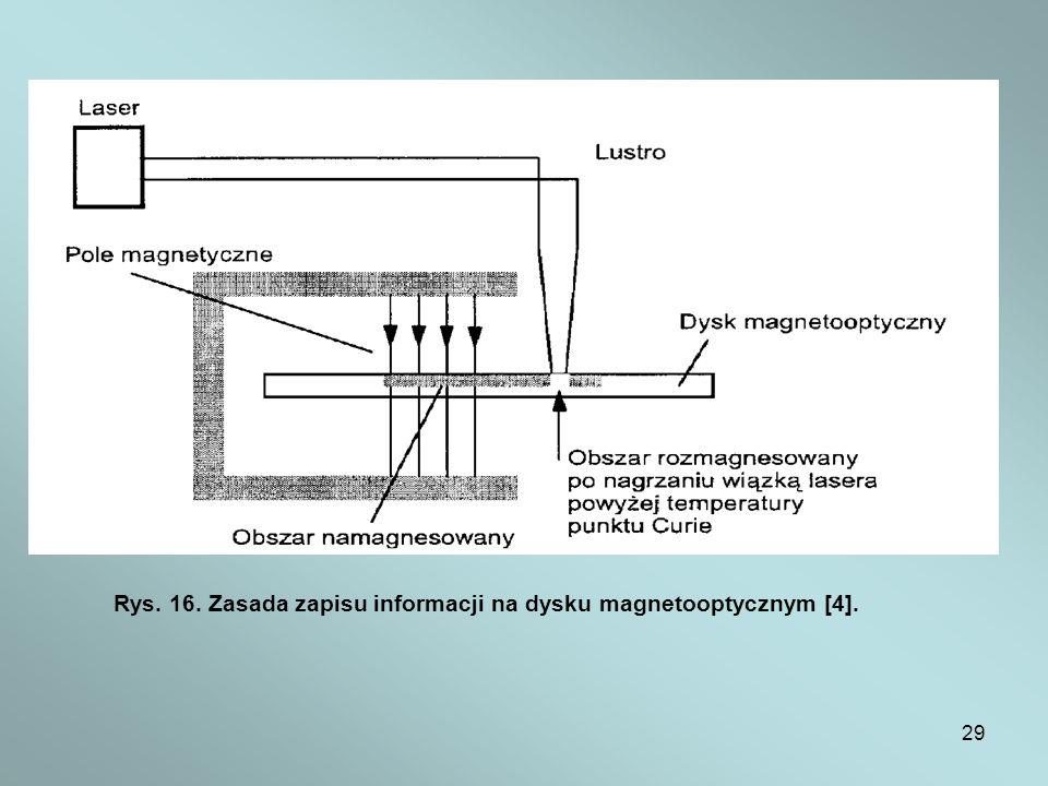 Rys. 16. Zasada zapisu informacji na dysku magnetooptycznym [4].